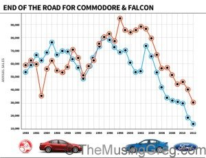Holden and Ford sales statistics 1980-2012 (copyright adelaidenow.com.au)
